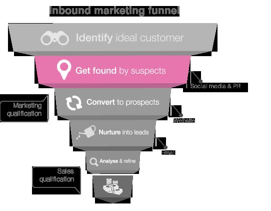 getFoundBySuspects inbound marketing
