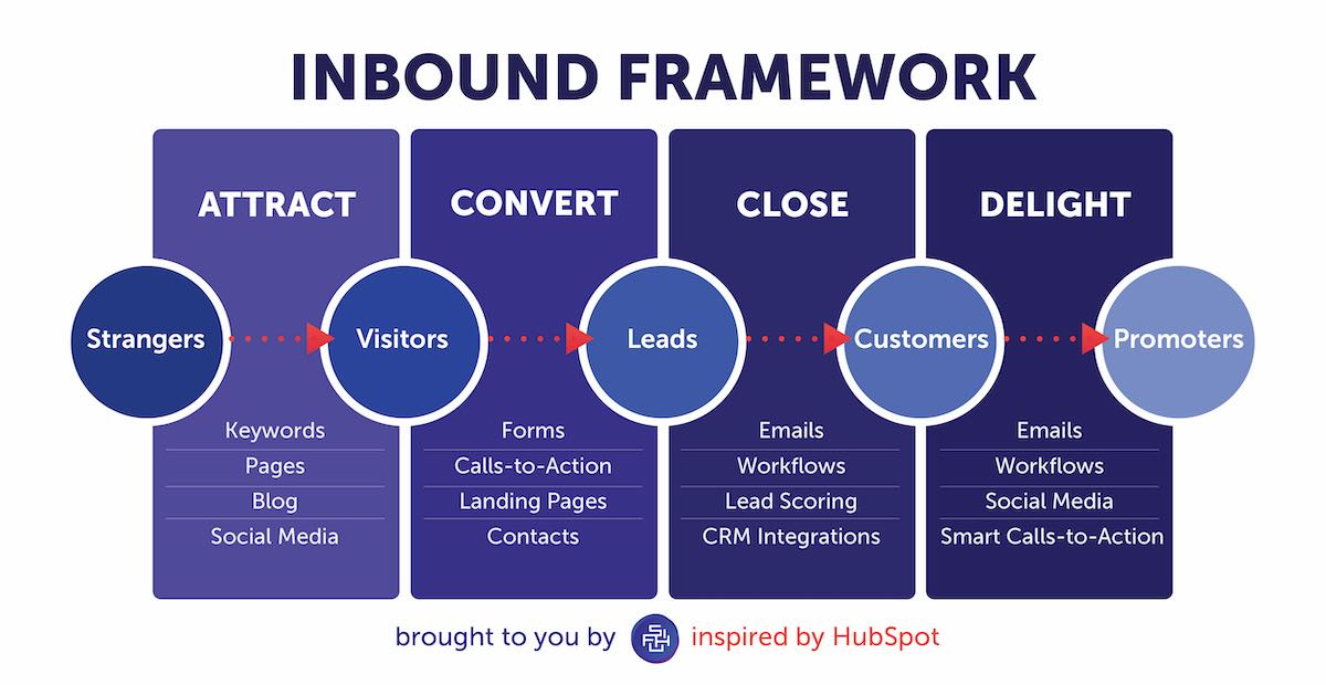 inbound marketing คืออะไร ผ่าน inbound marketing framework
