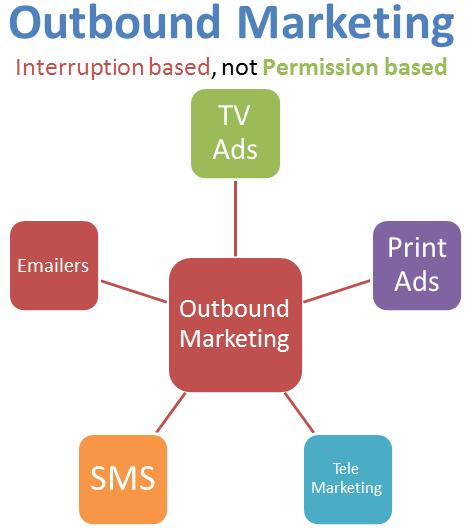 outbound-marketing