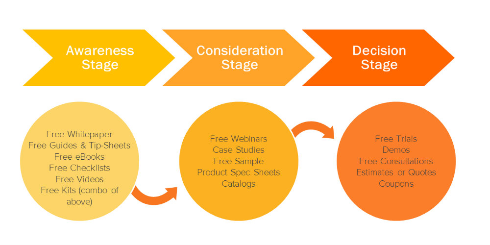 hubspot-buyer-journey