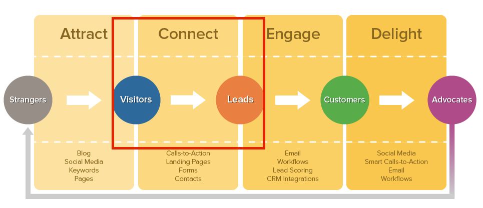 lead-generation-in-inbound