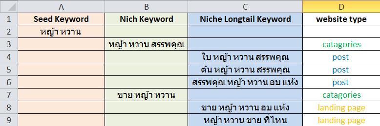 หา keyword
