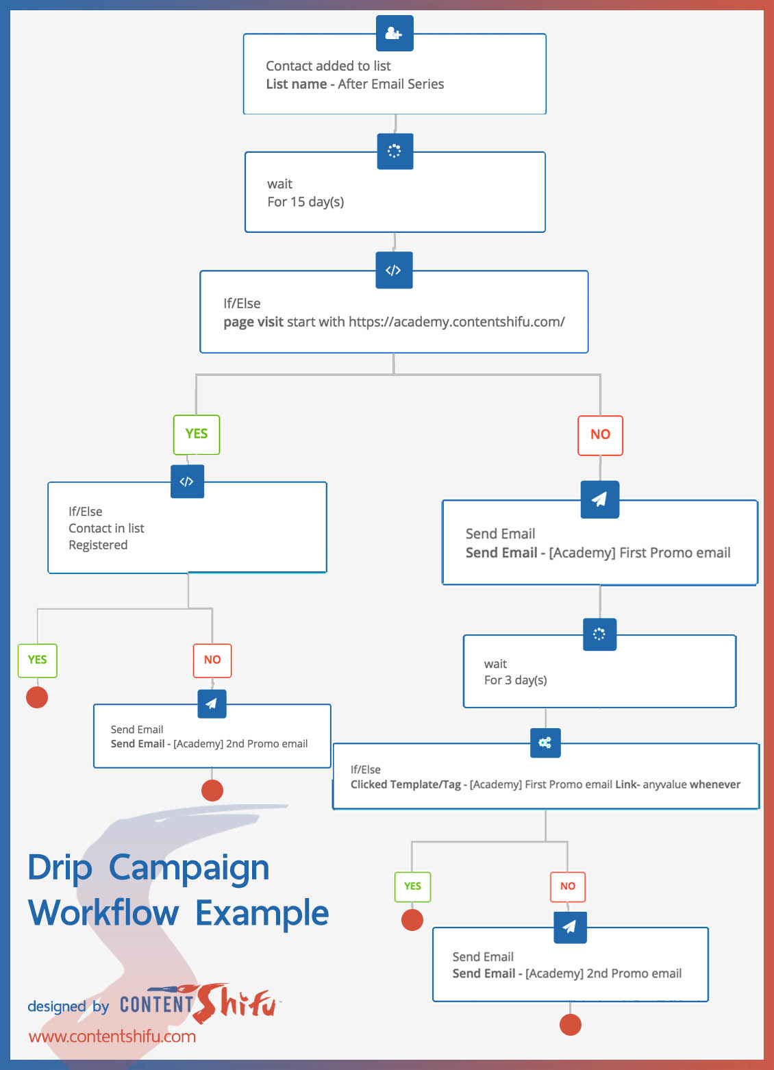 drip campaign workflow content shifu academy