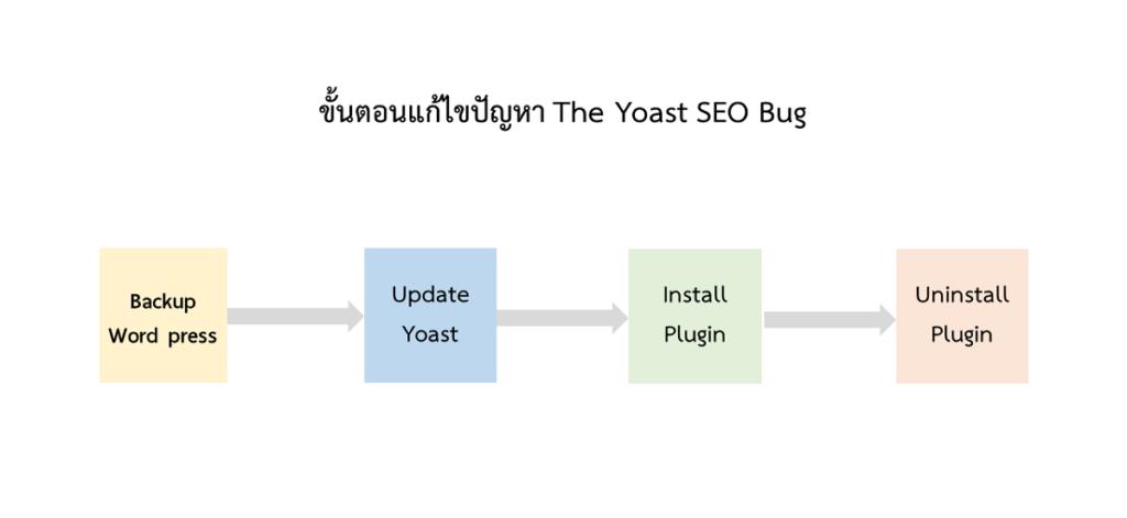 ขั้นตอนแก้ปัญหา Yoast SEO Bug