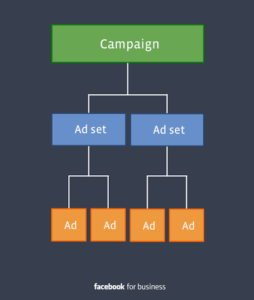 Facebook Ads - Campaign Structure