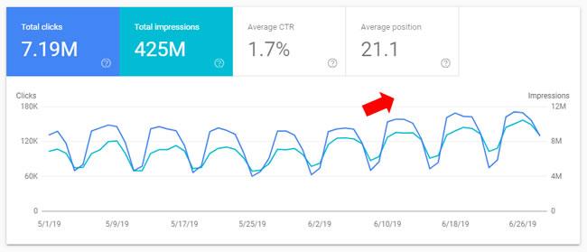 ผลลัพธ์จาก March 2019 Core Update ของเว็บข่าว