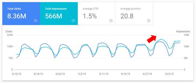 ผลลัพธ์จาก June 2019 Core Update ของเว็บข่าว