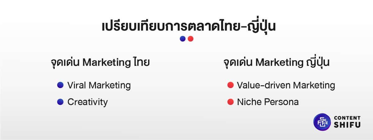 Thai-Japanese Marketing