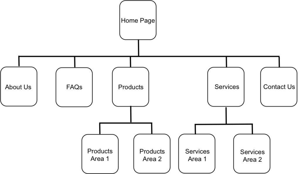 ตัวอย่าง Site Structure ของเว็บไซต์ขนาดเล็ก