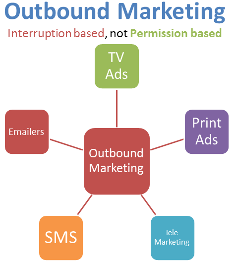 outbound-marketing คืออะไร