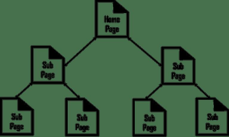 Hierarchical Structure คือ