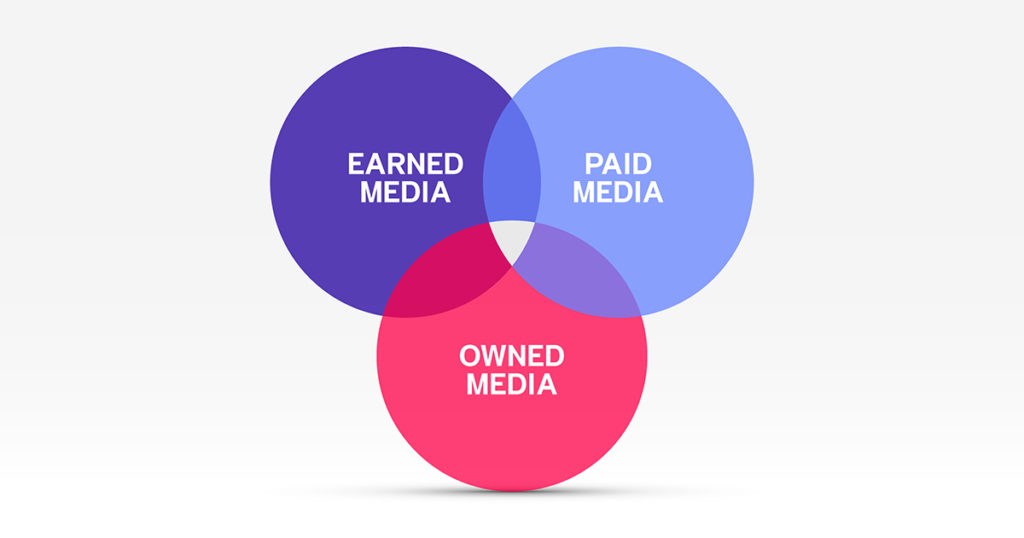 Paid, Owned, Earned Media คือ