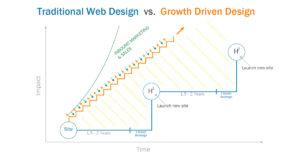 Growth-Driven Design คืออะไร
