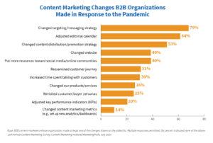 B2B Content Marketing Trends 2021