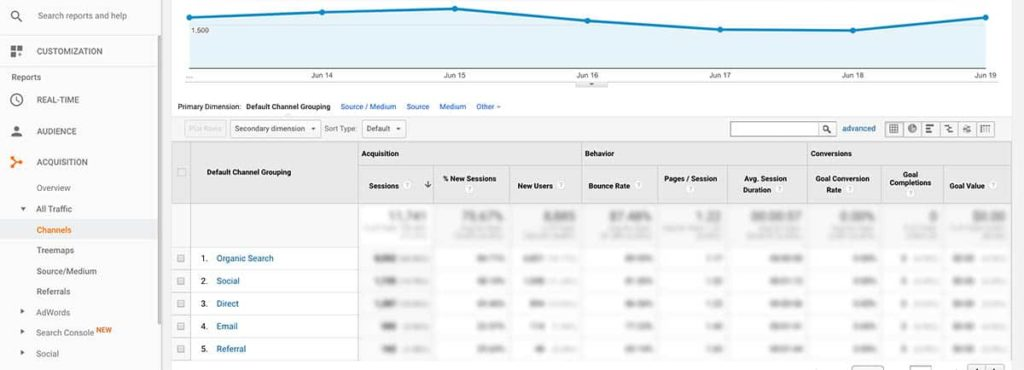 google analytics traffic channels
