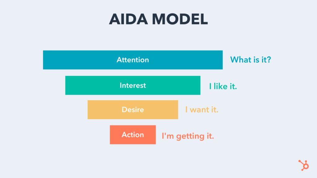 ตัวอย่าง AIDA model