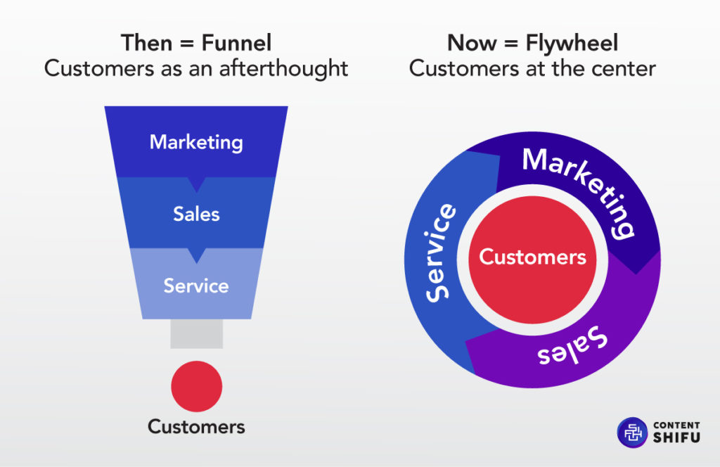 Marketing Funnel to Flywheel