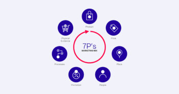 7Ps Marketing แกะสูตรกลยุทธ์การตลาดแบบ 7 ปัจจัย ที่คอยช่วยเหลือ Marketers