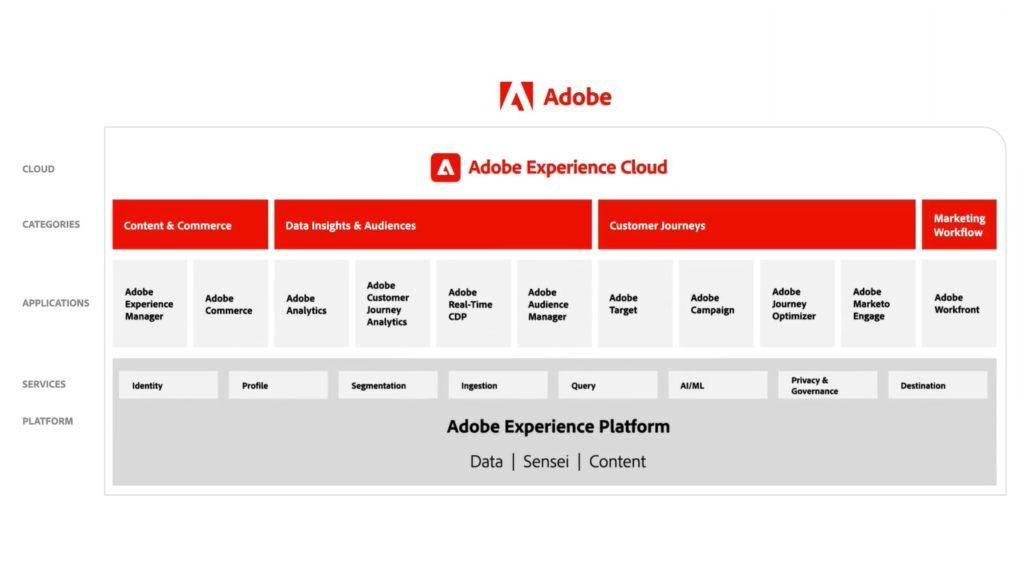 Adobe Experience Cloud ตัวอย่าง Adobe Customer Data Platform