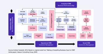 CRM คืออะไร? รู้จักกับระบบ CRM ทั้ง 4 ประเภท
